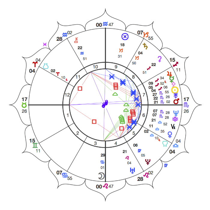 Elaines Chart About Blue Moon Astrology